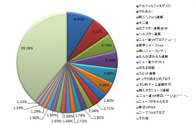 2ch まとめサイトを対象とした上位 20 サイトのシェア概要図
