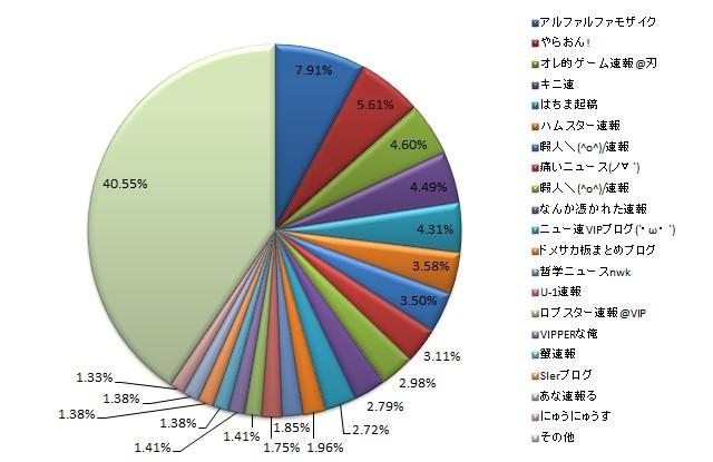 上位 20 サイトのシェア概要図